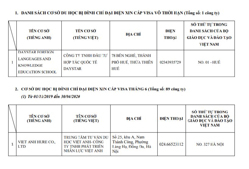 Danh sách các cơ sở du học bị đình chỉ đại diện xin cấp visa du học Nhật Bản