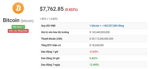 bảng giá bitcoin hôm nay